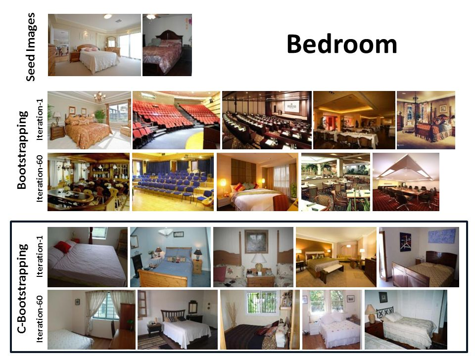 Iteration-1 Iteration-60 Bootstrapping C-Bootstrapping Iteration-1 Iteration-60 Seed Images Bedroom