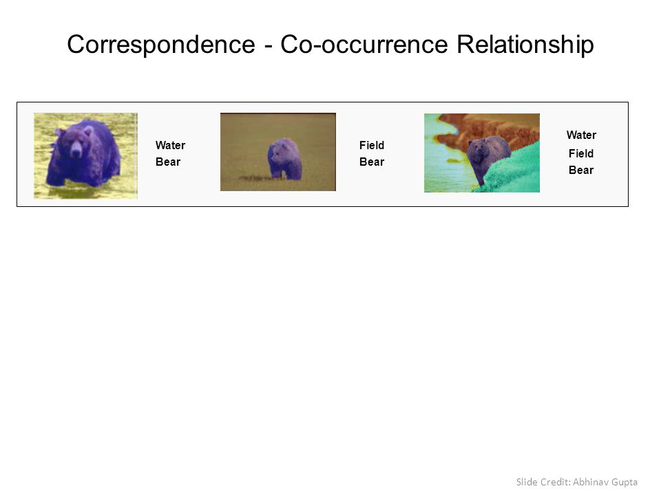 Correspondence - Co-occurrence Relationship Bear Water Bear Field Water Bear Field Slide Credit: Abhinav Gupta