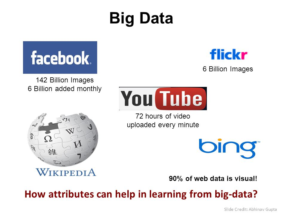 Big Data 90% of web data is visual! 142 Billion Images 6 Billion added monthly 6 Billion Images 72 hours of video uploaded every minute How attributes