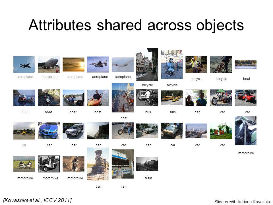 Attributes shared across objects aeroplane bicycle boat bus car motorbike train [Kovashka et al., ICCV 2011] Slide credit: Adriana Kovashka