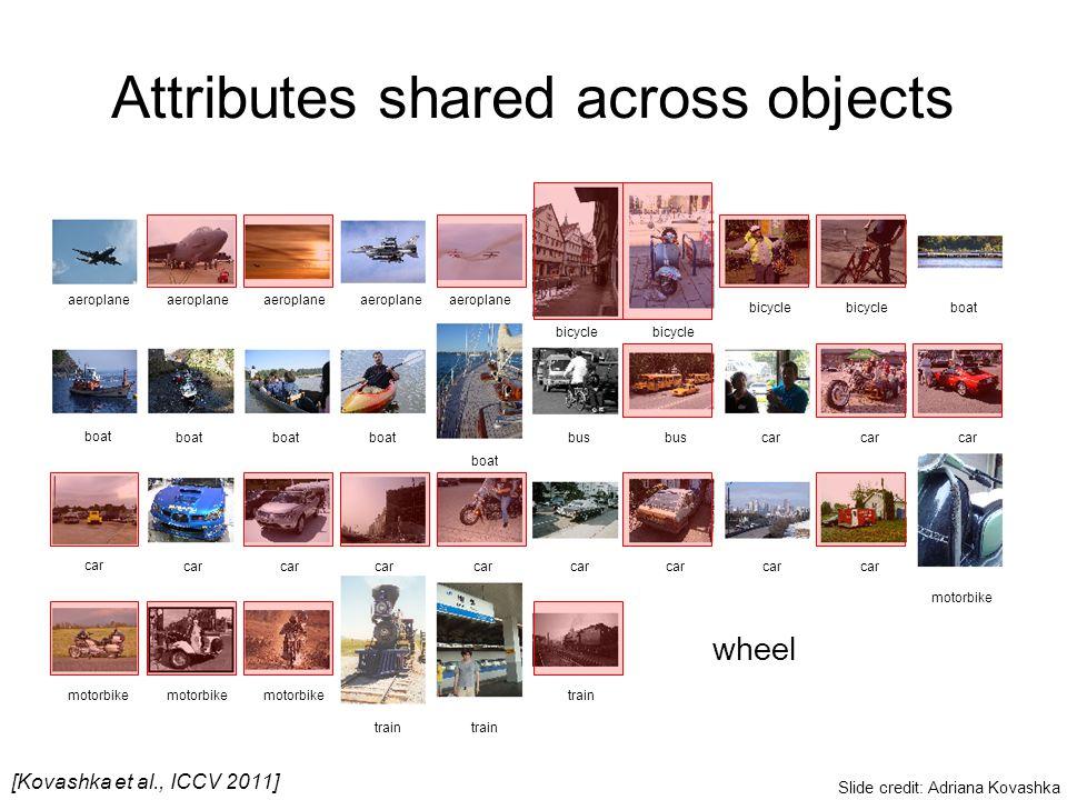 Attributes shared across objects wheel aeroplane bicycle boat bus car motorbike train [Kovashka et al., ICCV 2011] Slide credit: Adriana Kovashka