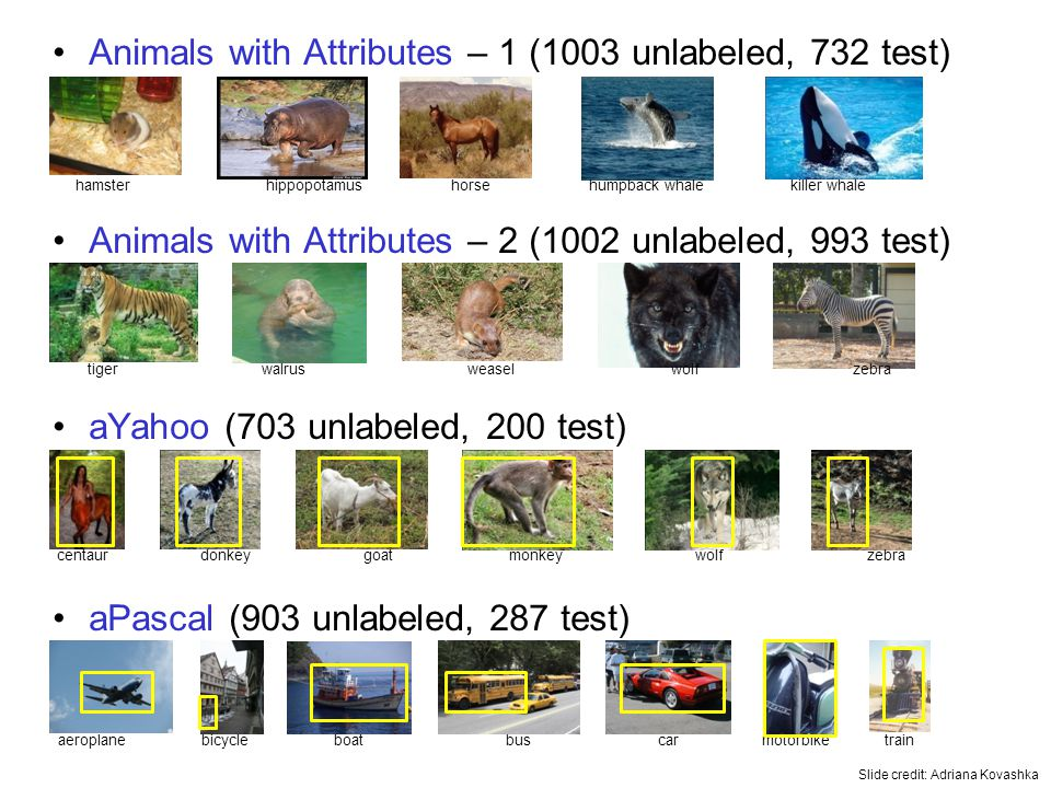Animals with Attributes – 1 (1003 unlabeled, 732 test) Animals with Attributes – 2 (1002 unlabeled, 993 test) aYahoo (703 unlabeled, 200 test) aPascal