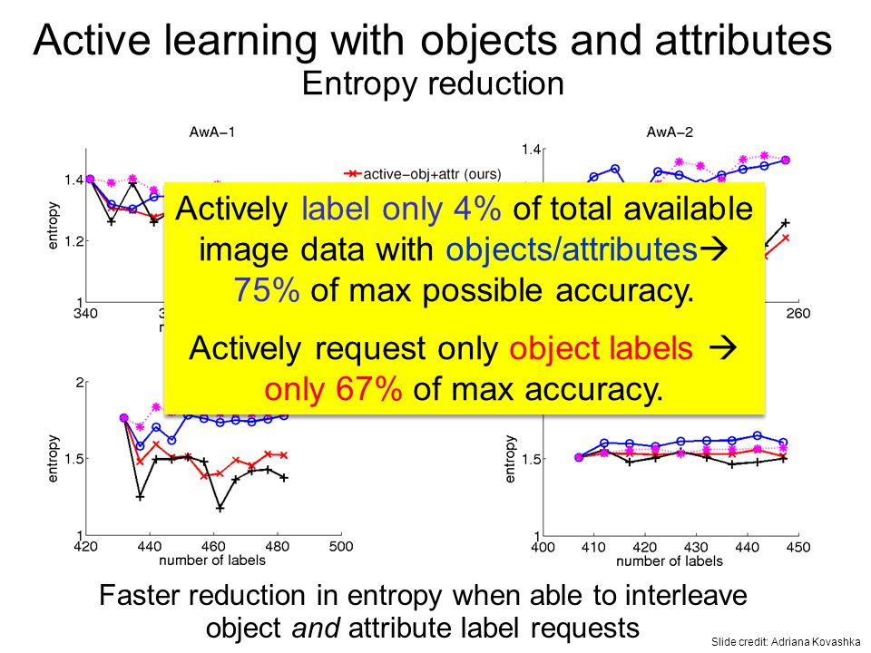 Active learning with objects and attributes Entropy reduction Faster reduction in entropy when able to interleave object and attribute label requests