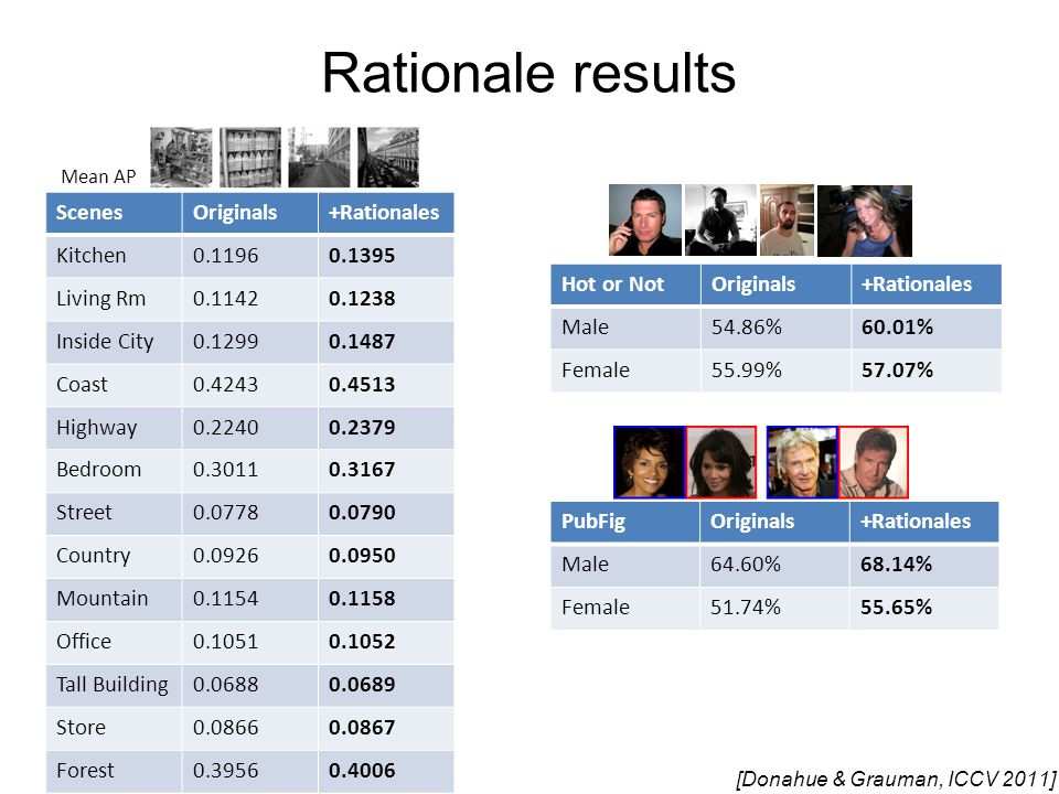 Rationale results PubFigOriginals+Rationales Male64.60%68.14% Female51.74%55.65% Hot or NotOriginals+Rationales Male54.86%60.01% Female55.99%57.07% ScenesOriginals+Rationales Kitchen0.11960.1395 Living Rm0.11420.1238 Inside City0.12990.1487 Coast0.42430.4513 Highway0.22400.2379 Bedroom0.30110.3167 Street0.07780.0790 Country0.09260.0950 Mountain0.11540.1158 Office0.10510.1052 Tall Building0.06880.0689 Store0.08660.0867 Forest0.39560.4006 [Donahue & Grauman, ICCV 2011] Mean AP