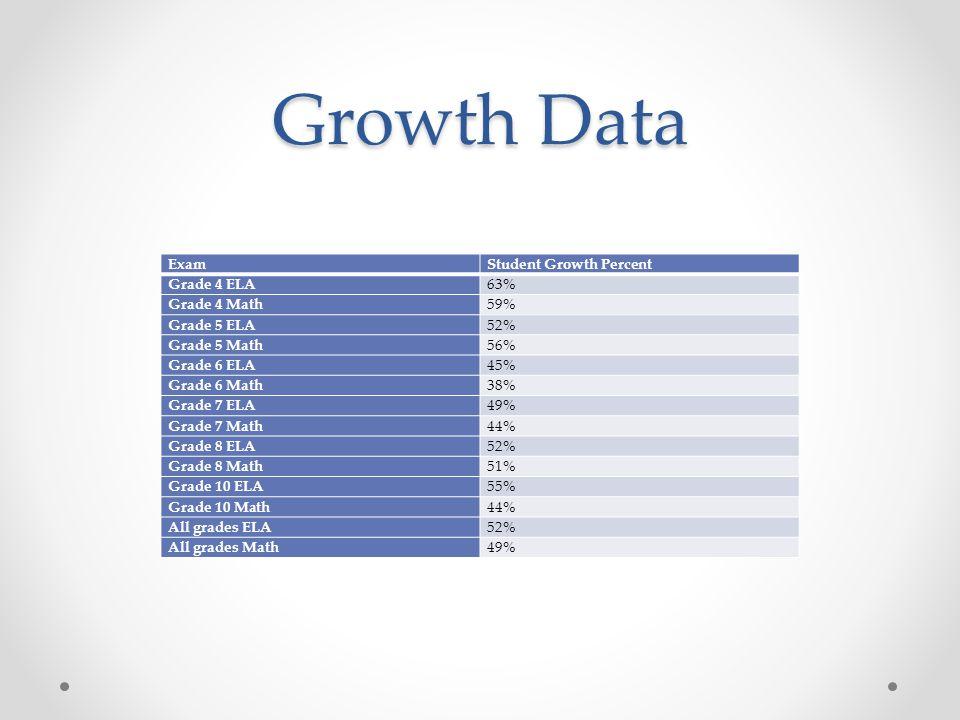 Growth Data ExamStudent Growth Percent Grade 4 ELA63% Grade 4 Math59% Grade 5 ELA52% Grade 5 Math56% Grade 6 ELA45% Grade 6 Math38% Grade 7 ELA49% Gra