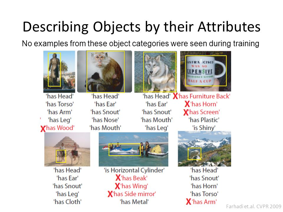 No examples from these object categories were seen during training Describing Objects by their Attributes Farhadi et.al.