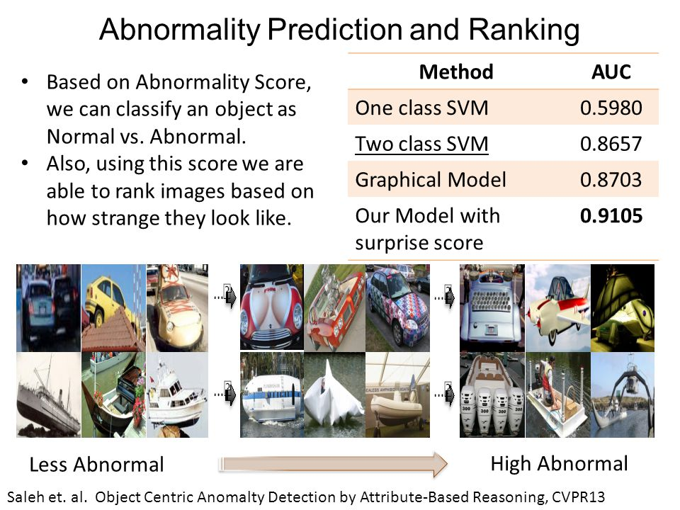 Abnormality Prediction and Ranking MethodAUC One class SVM0.5980 Two class SVM0.8657 Graphical Model0.8703 Our Model with surprise score 0.9105 Less Abnormal High Abnormal Based on Abnormality Score, we can classify an object as Normal vs.