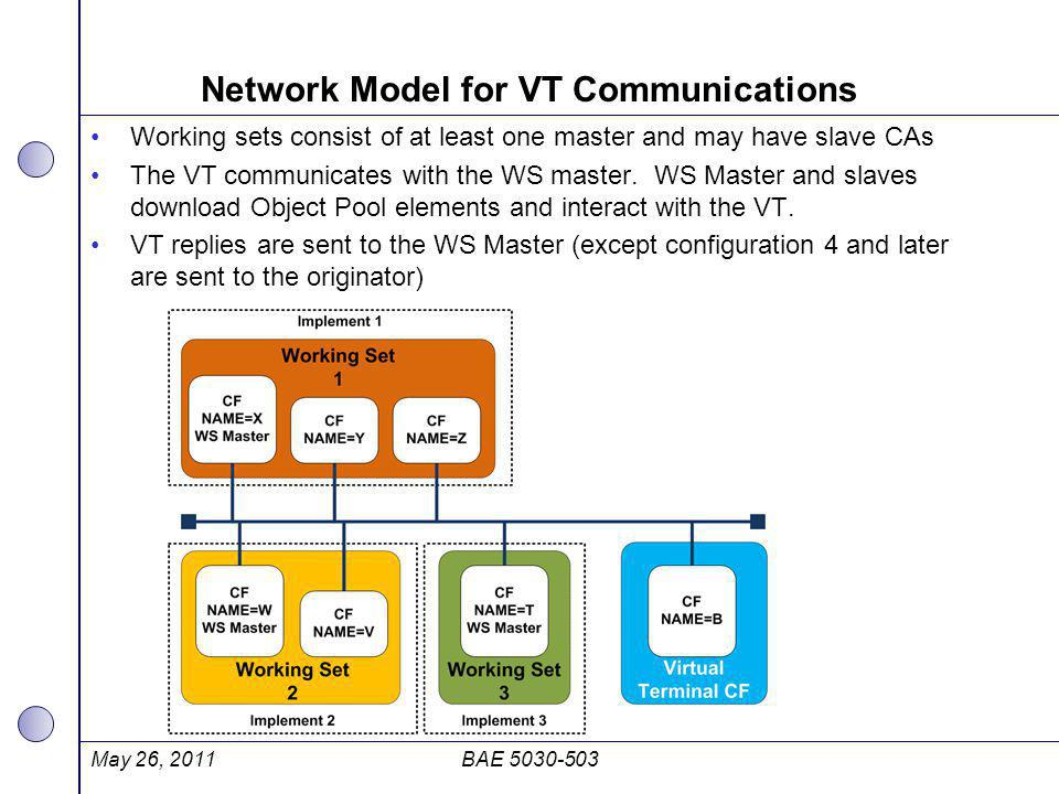 Network Model for VT Communications Working sets consist of at least one master and may have slave CAs The VT communicates with the WS master. WS Mast
