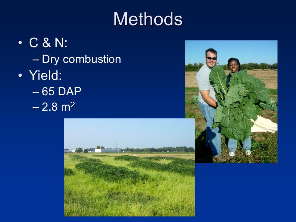 Methods C & N: –Dry combustion Yield: –65 DAP –2.8 m 2
