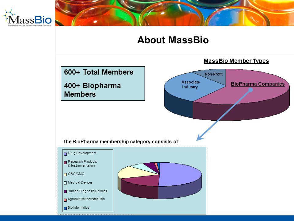 Drug Development Research Products & Instrumentation CRO/CMO Medical Devices Human Diagnosis Devices Agricultural/Industrial Bio Bioinformatics About MassBio MassBio Member Types Non-Profit BioPharma Companies 600+ Total Members 400+ Biopharma Members The BioPharma membership category consists of: Associate Industry