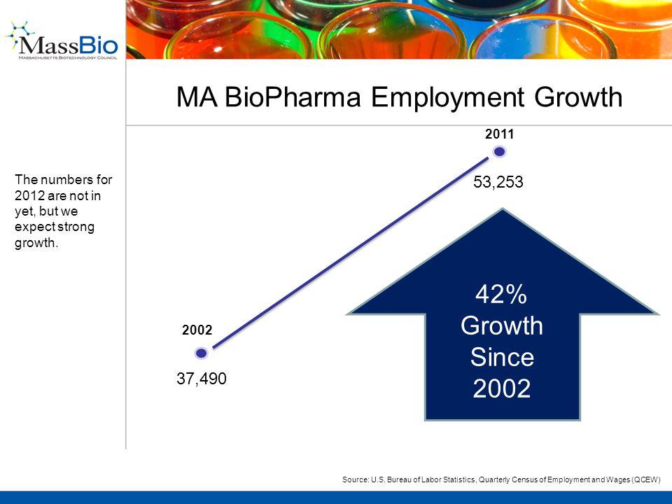 MA BioPharma Employment Growth 37,490 53,253 2002 2011 42% Growth Since 2002 Source: U.S.