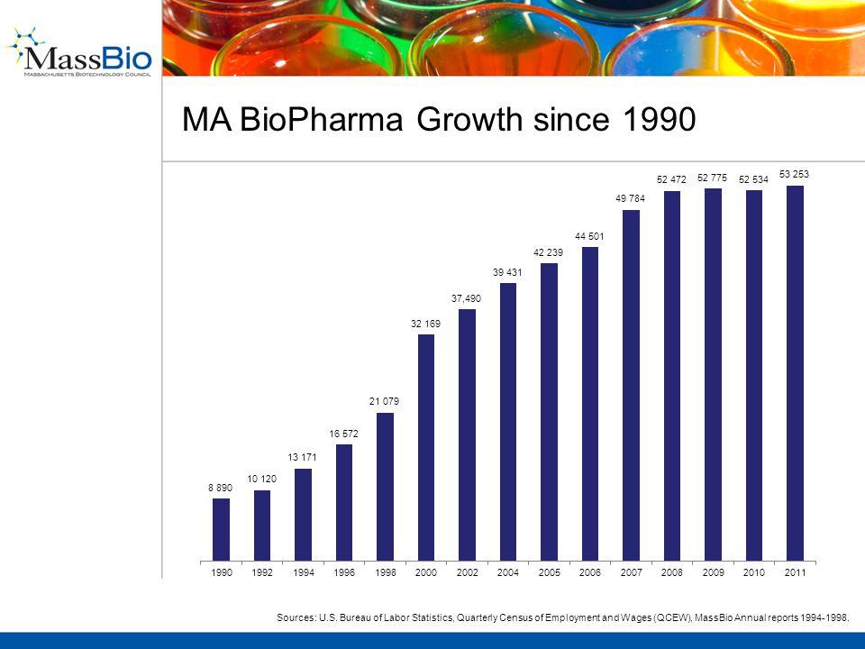 MA BioPharma Growth since 1990 Sources: U.S.