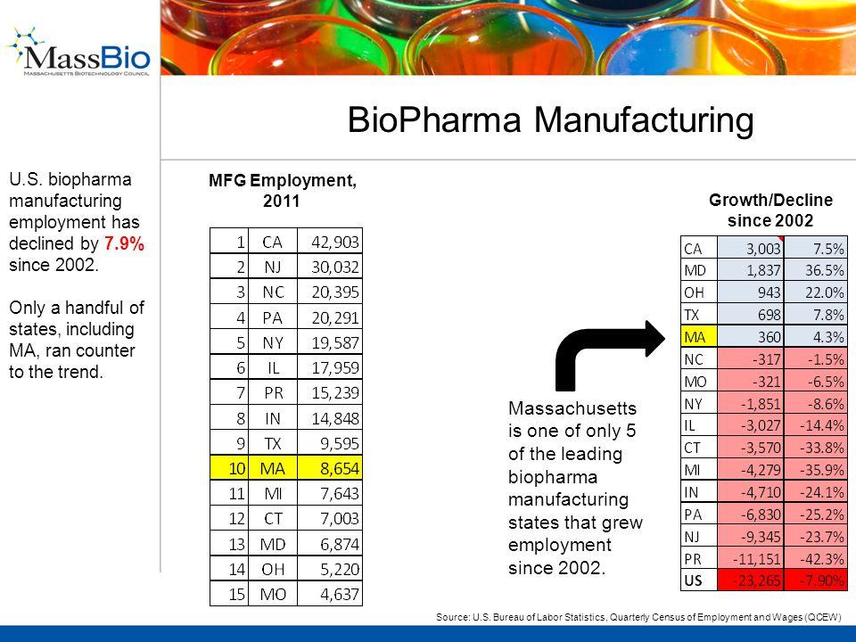 BioPharma Manufacturing Source: U.S.