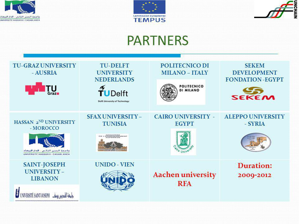 PARTNERS TU-GRAZ UNIVERSITY - AUSRIA TU-DELFT UNIVERSITY NEDERLANDS POLITECNICO DI MILANO – ITALY SEKEM DEVELOPMENT FONDATION -EGYPT HASSAN 2 ND UNIVERSITY - MOROCCO SFAX UNIVERSITY – TUNISIA CAIRO UNIVERSITY - EGYPT ALEPPO UNIVERSITY - SYRIA SAINT-JOSEPH UNIVERSITY – LIBANON UNIDO - VIEN Aachen university RFA Duration: 2009-2012