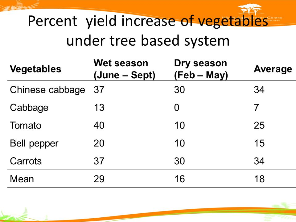 Percent yield increase of vegetables under tree based system Vegetables Wet season (June – Sept) Dry season (Feb – May) Average Chinese cabbage373034 Cabbage1307 Tomato401025 Bell pepper201015 Carrots373034 Mean291618