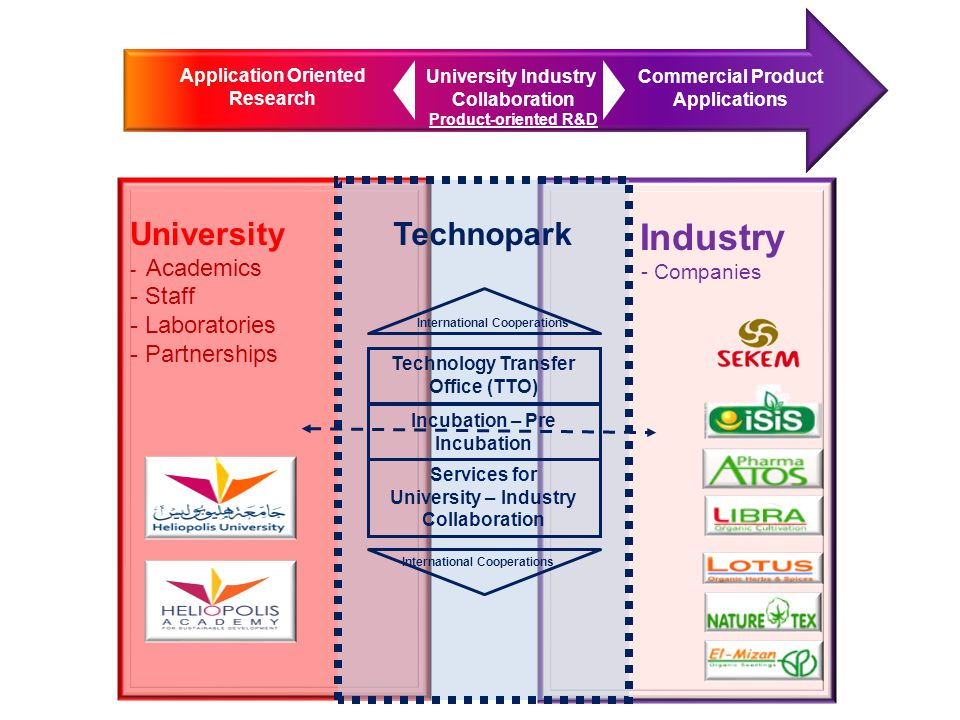University - Academics - Staff - Laboratories - Partnerships Industry - Companies Technopark Technology Transfer Office (TTO) Services for University – Industry Collaboration Incubation – Pre Incubation International Cooperations Application Oriented Research University Industry Collaboration Product-oriented R&D Commercial Product Applications