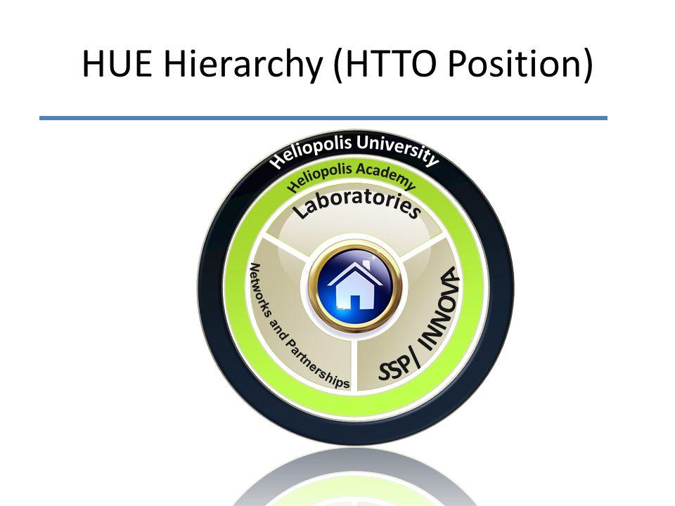 HUE Hierarchy (HTTO Position)