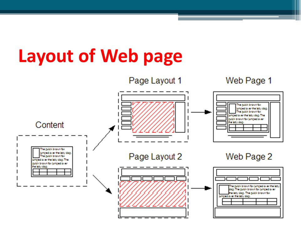 Changing Site Layout 1.Open Site Manager 2.Select Site layout in Site appearance section 3.Press the button Change site layout 4.Select options in Change site layout box  OK