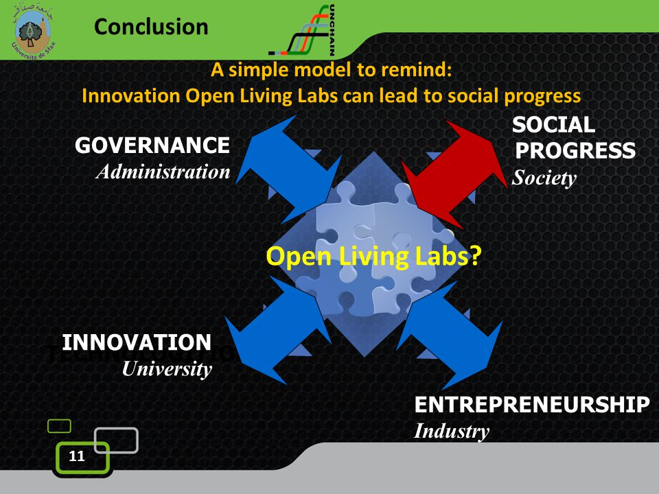 11 Conclusion Open Living Labs.