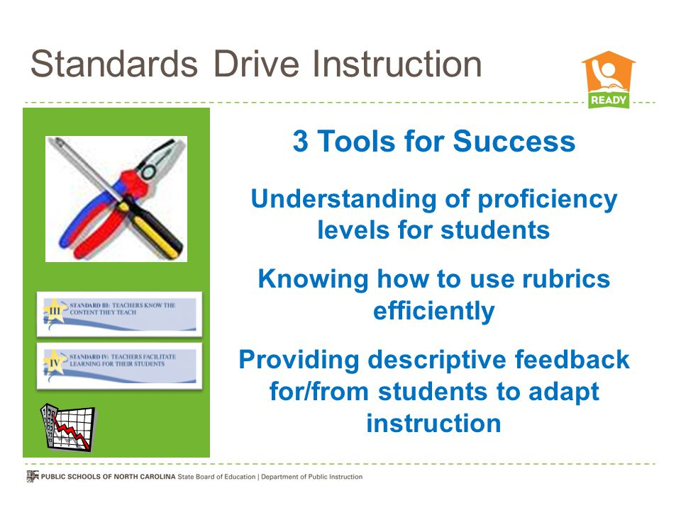 Standards Drive Instruction 3 Tools for Success Understanding of proficiency levels for students Knowing how to use rubrics efficiently Providing descriptive feedback for/from students to adapt instruction