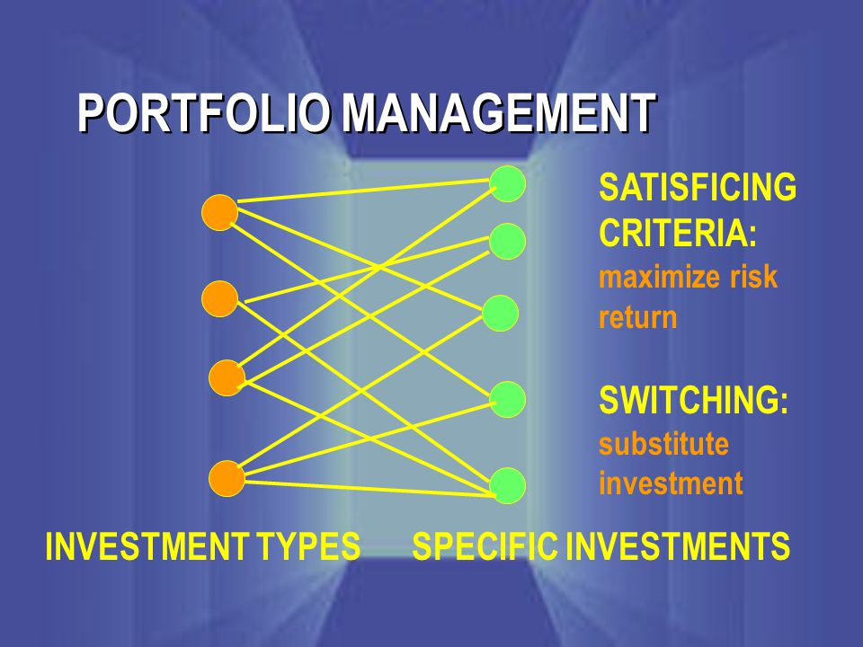 PORTFOLIO MANAGEMENT INVESTMENT TYPESSPECIFIC INVESTMENTS SATISFICING CRITERIA: maximize risk return SWITCHING: substitute investment