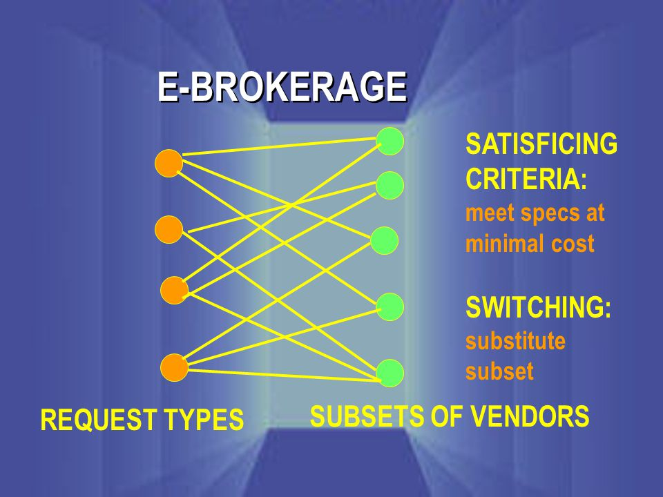 E-BROKERAGE REQUEST TYPES SUBSETS OF VENDORS SATISFICING CRITERIA: meet specs at minimal cost SWITCHING: substitute subset