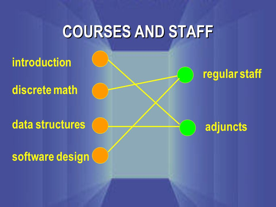 COURSES AND STAFF introduction discrete math data structures software design regular staff adjuncts