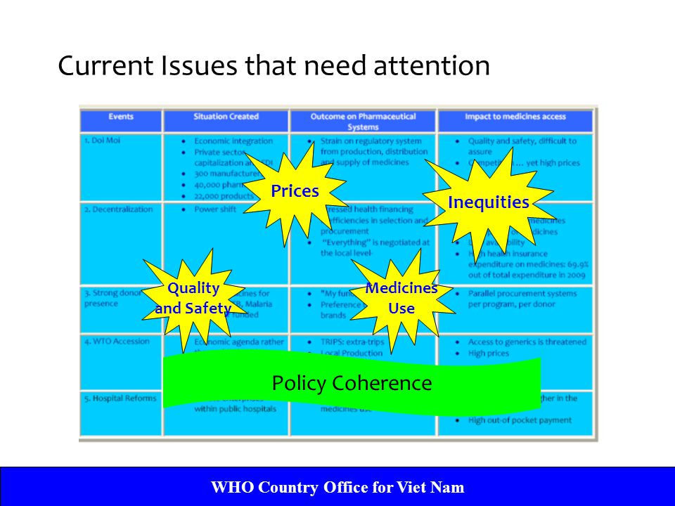 WHO Country Office for Viet Nam Current Issues that need attention Prices Inequities Quality and Safety Medicines Use Policy Coherence