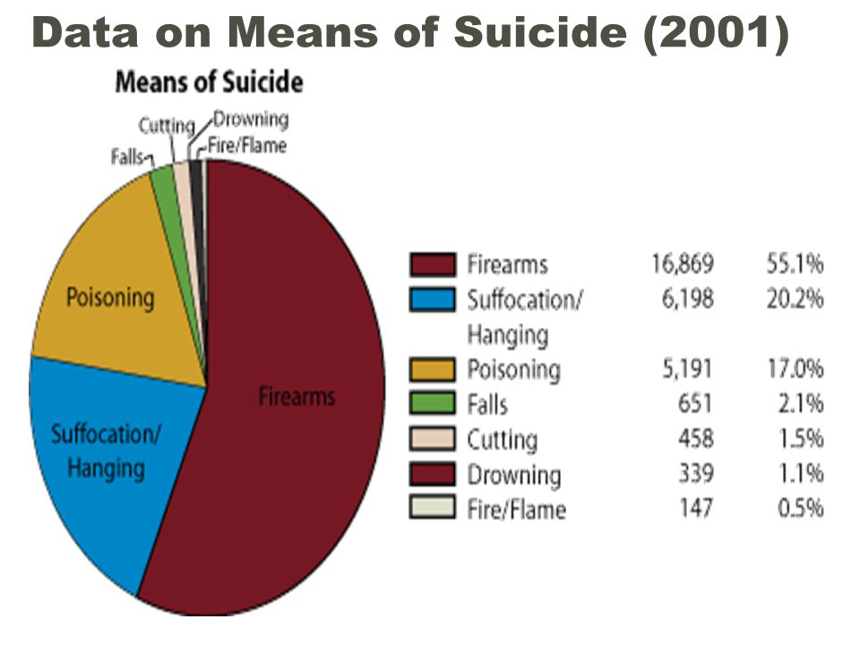 Data on Means of Suicide (2001)