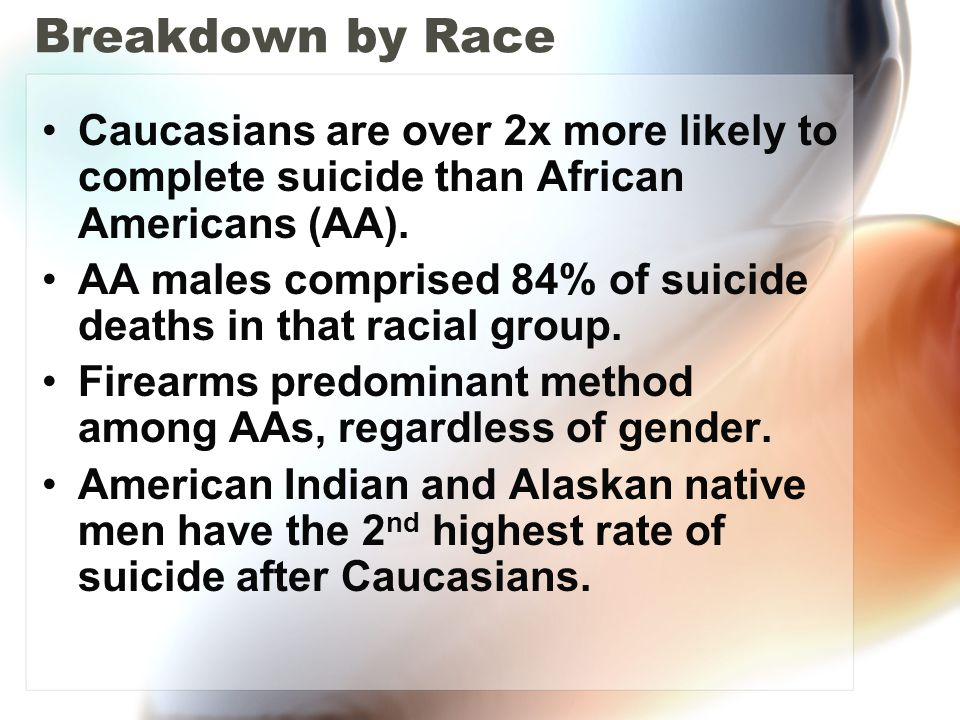 Breakdown by Race Caucasians are over 2x more likely to complete suicide than African Americans (AA). AA males comprised 84% of suicide deaths in that