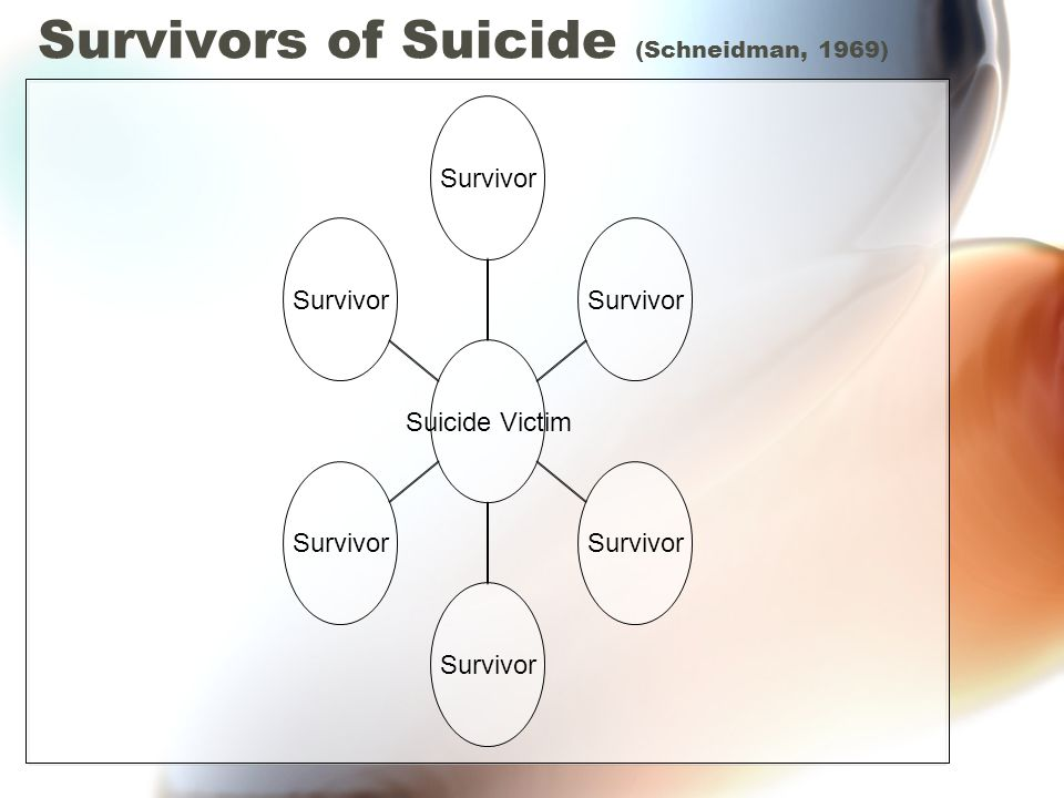 Suicide Definition of suicide: Suicide is the death resulting directly or indirectly from a positive or negative act of the victim himself, which he knows will produce this result. Emile Durkheim Requires: 1.Death/lethal outcome 2.Self-inflicted 3.Intentionally inflicted 4.Awareness or consciousness of outcome
