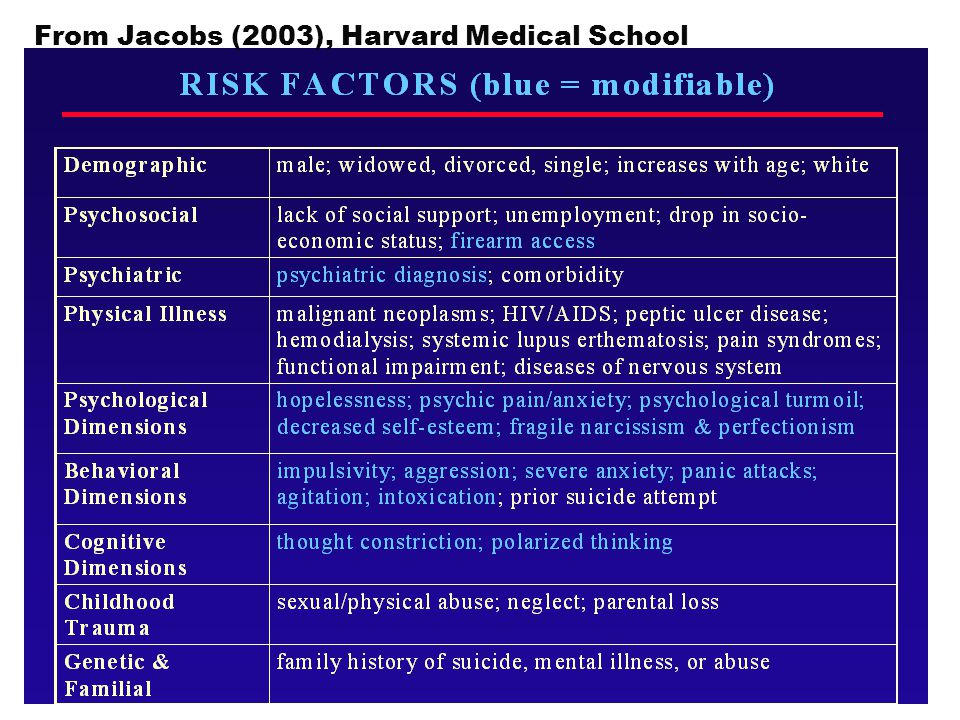 From Jacobs (2003), Harvard Medical School