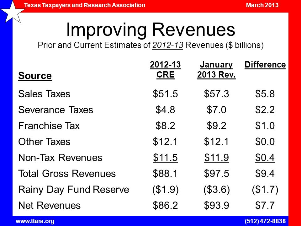 Texas Taxpayers and Research Association March 2013 www.ttara.org(512) 472-8838 Improving Revenues Prior and Current Estimates of 2012-13 Revenues ($ billions) Source 2012-13 CRE January 2013 Rev.