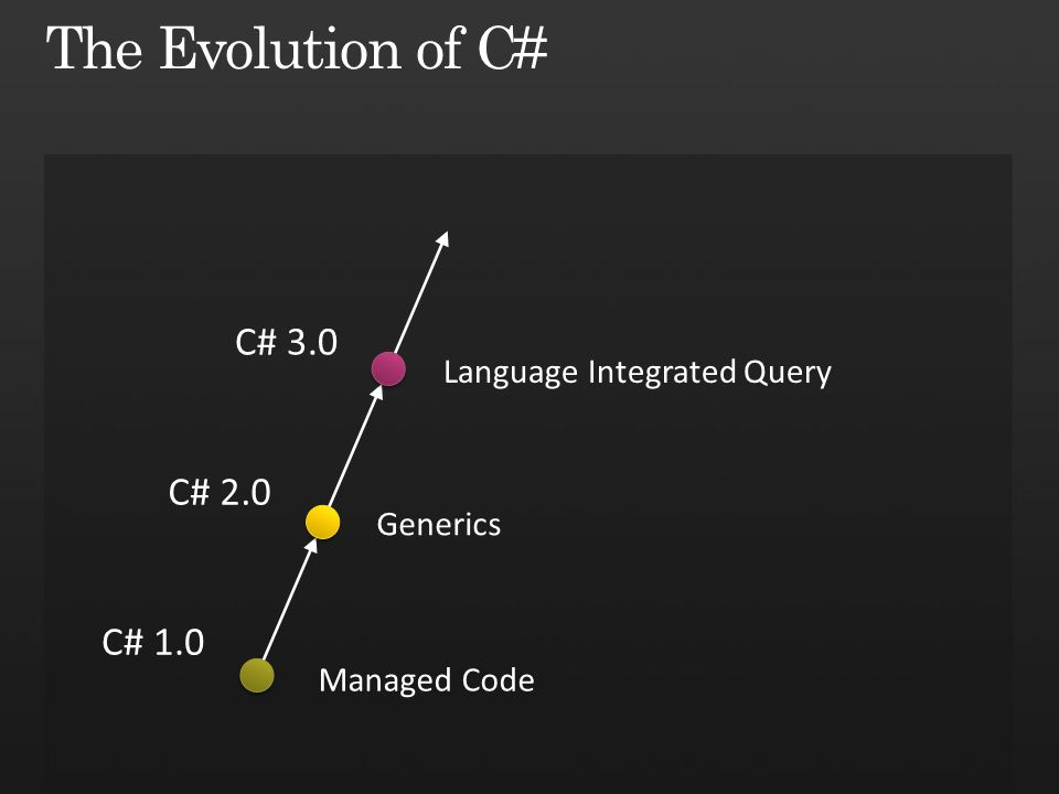C# 1.0 C# 2.0 C# 3.0 Managed Code Generics Language Integrated Query