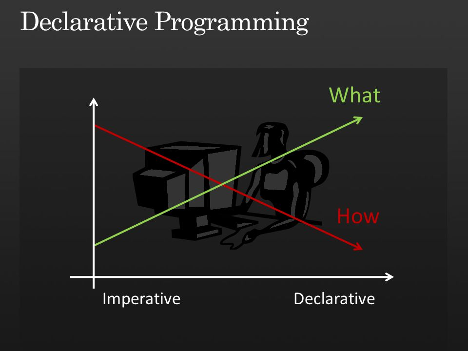 What How ImperativeDeclarative
