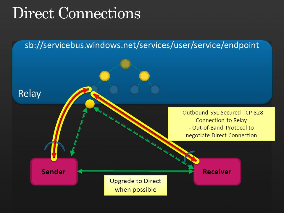 Relay sb://servicebus.windows.net/services/user/service/endpoint SenderReceiver - Outbound SSL-Secured TCP 828 Connection to Relay - Out-of-Band Protocol to negotiate Direct Connection Upgrade to Direct when possible