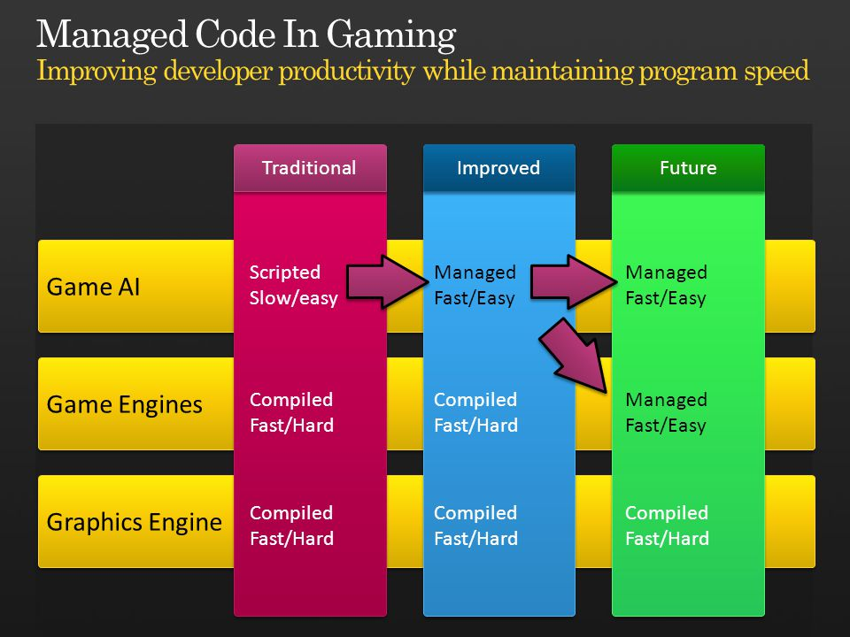 Graphics Engine Game Engines Game AI Traditional Improved Future Scripted Slow/easy Compiled Fast/Hard Compiled Fast/Hard Managed Fast/Easy Compiled F