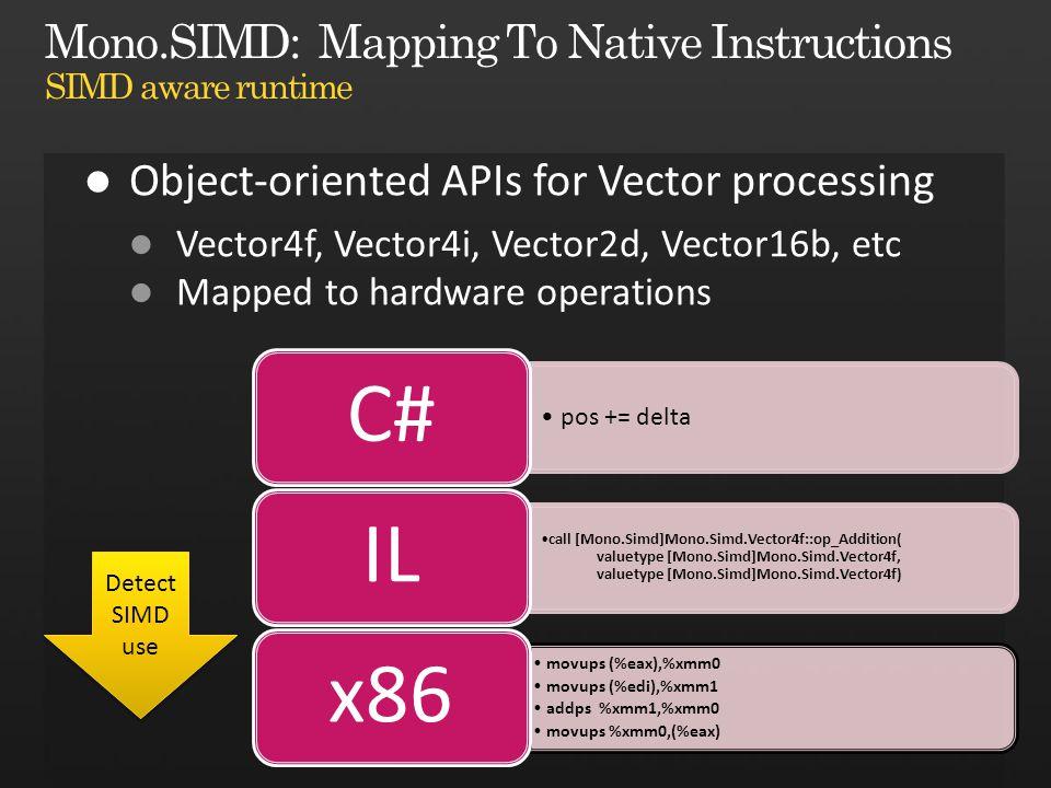 pos += delta C# call [Mono.Simd]Mono.Simd.Vector4f::op_Addition( valuetype [Mono.Simd]Mono.Simd.Vector4f, valuetype [Mono.Simd]Mono.Simd.Vector4f) IL movups (%eax),%xmm0 movups (%edi),%xmm1 addps %xmm1,%xmm0 movups %xmm0,(%eax) x86 Detect SIMD use Detect SIMD use
