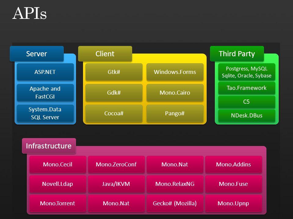 Mono.RelaxNG Java/IKVM Mono.ZeroConf Mono.Nat Mono.Cecil Novell.Ldap ASP.NET Apache and FastCGI System.Data SQL Server System.Data SQL Server Server Infrastructure Mono.Fuse Mono.Addins Third Party Gecko# (Mozilla) Mono.Nat Mono.Torrent Mono.Upnp Gtk# Windows.Forms Cocoa# Client Mono.Cairo Gdk# Pango#