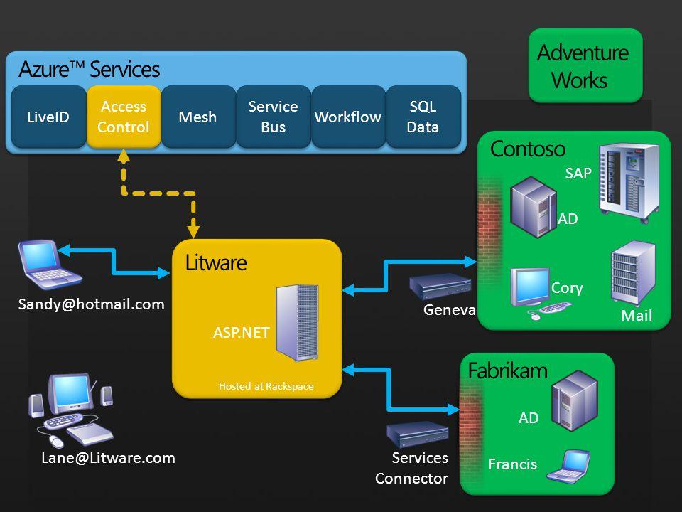 Litware Adventure Works Hosted at Rackspace Sandy@hotmail.com Lane@Litware.com ASP.NET Contoso SAP Cory AD Mail Fabrikam Francis AD GenevaServices Con