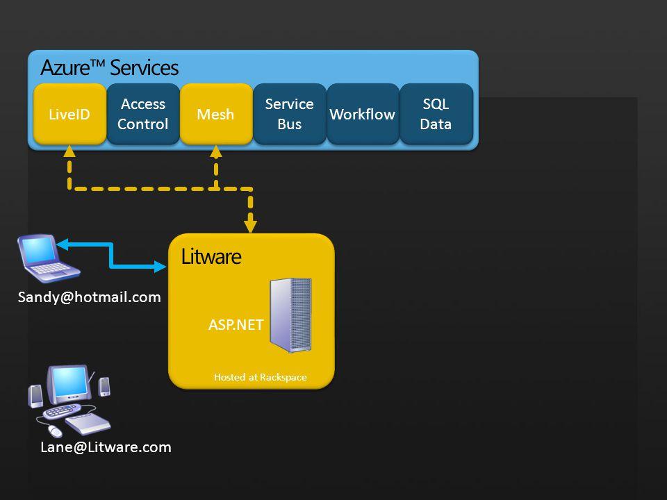 Litware Hosted at Rackspace Sandy@hotmail.com Lane@Litware.com ASP.NET Azure™ Services Access Control Mesh Service Bus Service Bus Workflow LiveID SQL