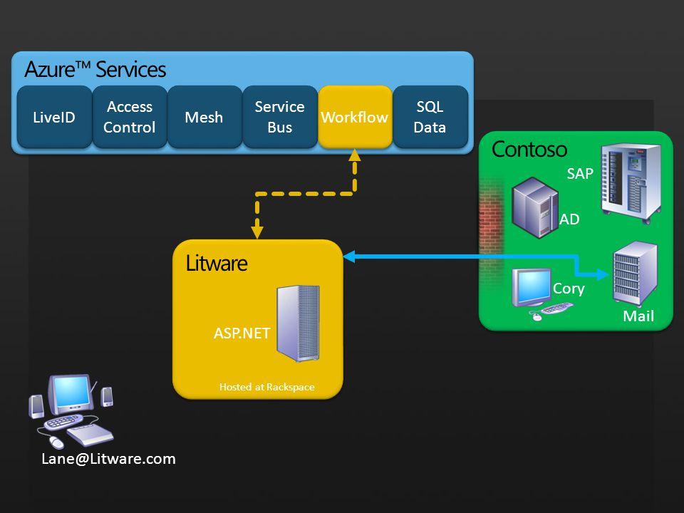 Litware Hosted at Rackspace Lane@Litware.com ASP.NET Contoso SAP Cory AD Mail Azure™ Services Access Control Mesh Service Bus Service Bus Workflow Liv