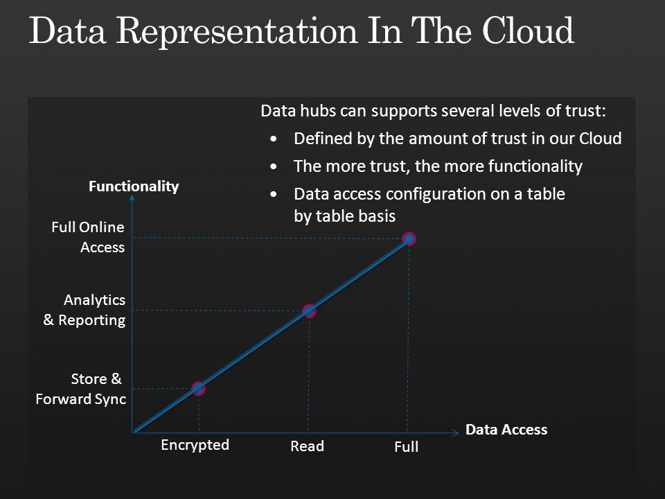 Functionality Store & Forward Sync Analytics & Reporting Full Online Access Data Access Encrypted Read Full Data hubs can supports several levels of trust: Defined by the amount of trust in our Cloud The more trust, the more functionality Data access configuration on a table by table basis