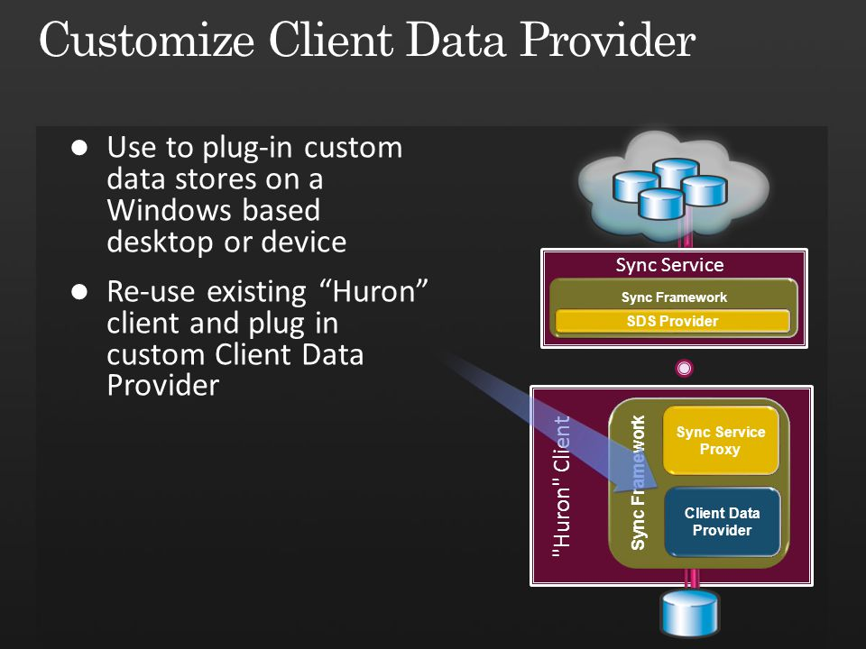 Huron Client Sync Framework Sync Service Proxy Client Data Provider Sync Service Sync Framework SDS Provider