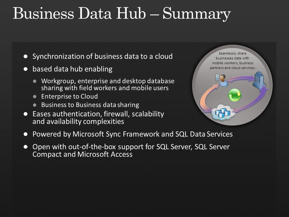 Seamlessly share businesses data with mobile workers, business partners and cloud services.