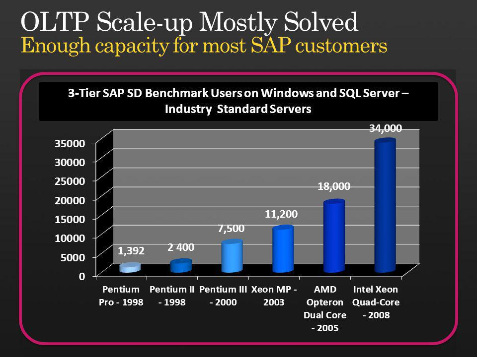 3-Tier SAP SD Benchmark Users on Windows and SQL Server – Industry Standard Servers Enough capacity for most SAP customers