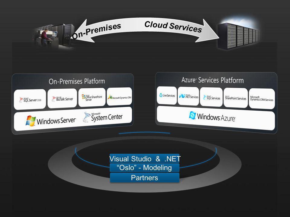 Initiator Database Target Database Dispatcher Database Client Initiator Service Client Target Service Gateway Gateway Gateway