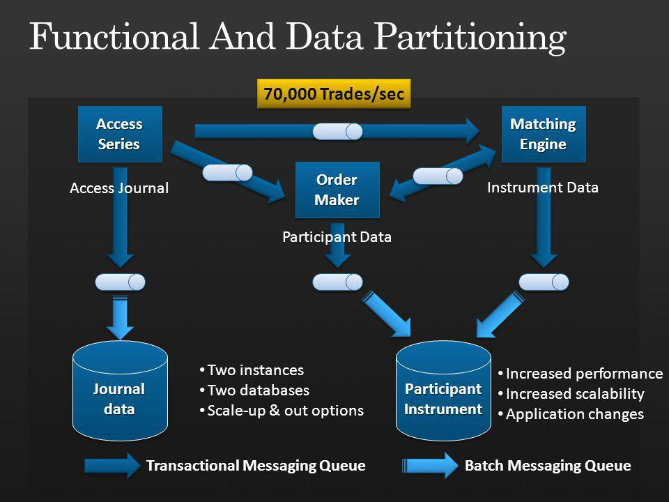 Access Series Order Maker Matching Engine Journal data ParticipantInstrumentParticipantInstrument Access Journal Participant Data Instrument Data Increased performance Increased scalability Application changes 70,000 Trades/sec Two instances Two databases Scale-up & out options Transactional Messaging QueueBatch Messaging Queue