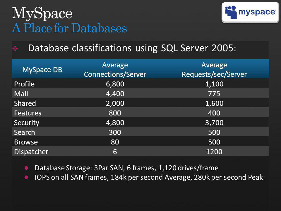 MySpace DB Average Connections/Server Average Requests/sec/Server Profile6,8001,100 Mail4,400775 Shared2,0001,600 Features800400 Security4,8003,700 Search300500 Browse80500 Dispatcher61200