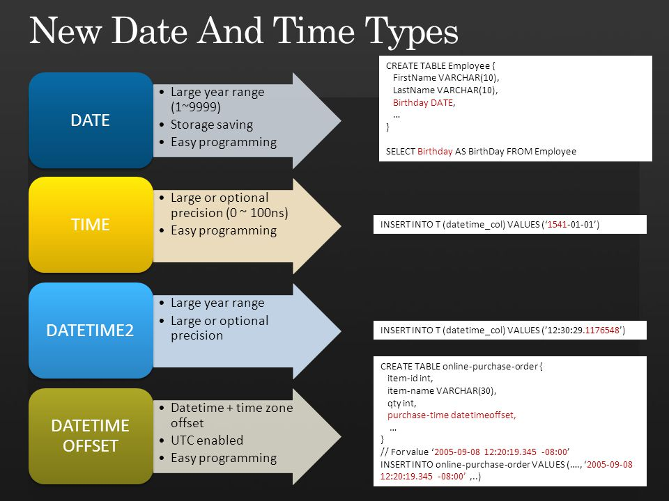 CREATE TABLE Employee { FirstName VARCHAR(10), LastName VARCHAR(10), Birthday DATE, … } SELECT Birthday AS BirthDay FROM Employee INSERT INTO T (datetime_col) VALUES ('1541-01-01') INSERT INTO T (datetime_col) VALUES ('12:30:29.1176548') CREATE TABLE online-purchase-order { item-id int, item-name VARCHAR(30), qty int, purchase-time datetimeoffset, … } // For value '2005-09-08 12:20:19.345 -08:00' INSERT INTO online-purchase-order VALUES (…., '2005-09-08 12:20:19.345 -08:00',..) Large year range (1~9999) Storage saving Easy programming DATE Large or optional precision (0 ~ 100ns) Easy programming TIME Large year range Large or optional precision DATETIME2 Datetime + time zone offset UTC enabled Easy programming DATETIME OFFSET